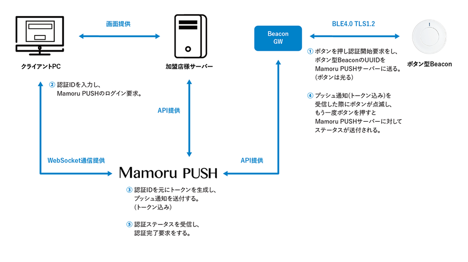 Mamoru PUSH by Beaconの簡易構成図